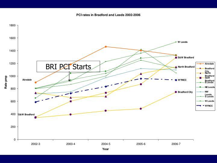 BRI PCI Starts