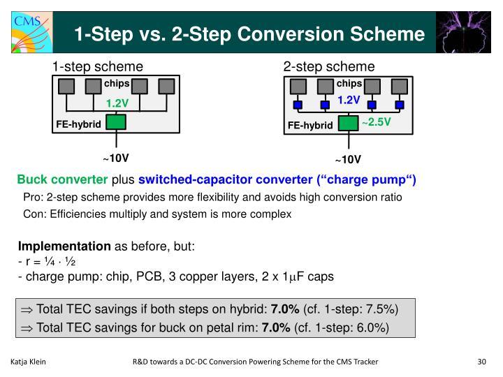 1-Step vs. 2-Step Conversion Scheme