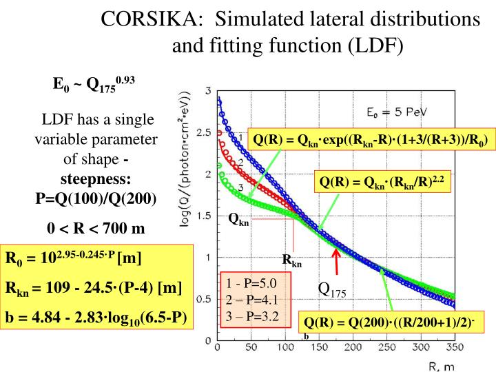 CORSIKA:  Simulated lateral distributions and fitting function (LDF)
