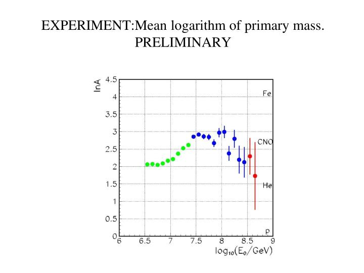 EXPERIMENT:Mean logarithm of primary mass.