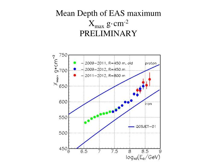 Mean Depth of EAS maximum