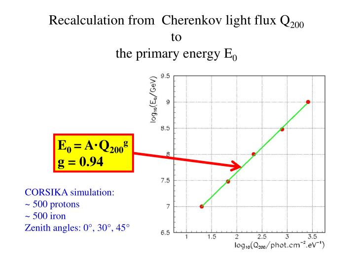 Recalculation from  Cherenkov light flux Q