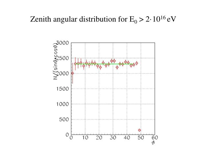 Zenith angular distribution for E