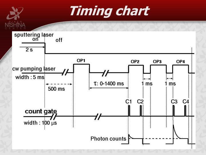 Timing chart