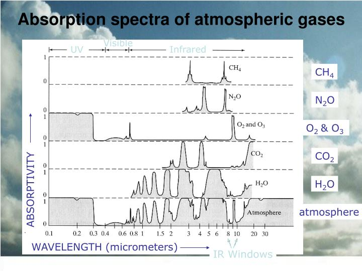 Absorption spectra of atmospheric gases