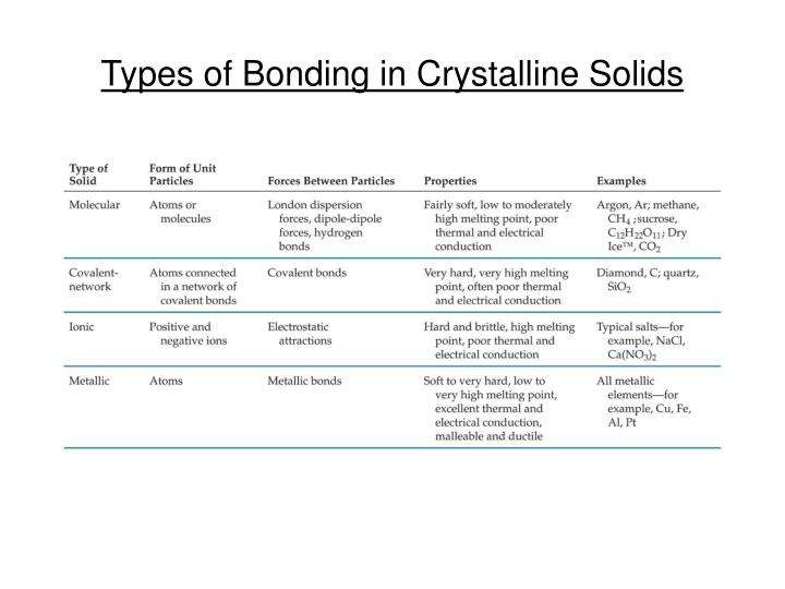 Types of Bonding in Crystalline Solids