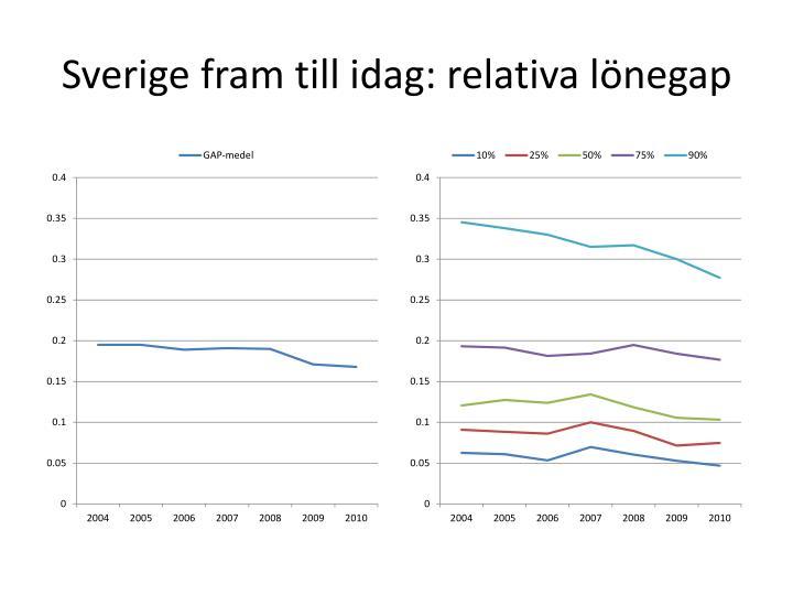 Sverige fram till idag: relativa lönegap