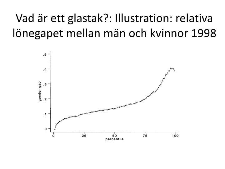 Vad är ett glastak?: Illustration: relativa lönegapet mellan män och kvinnor 1998