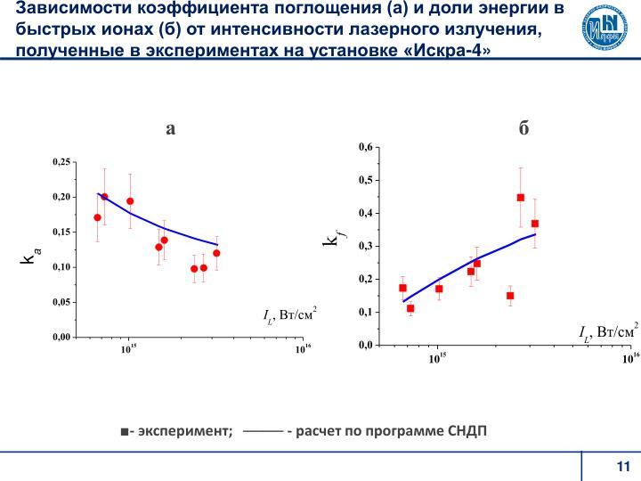 Зависимости коэффициента поглощения (а) и доли энергии в быстрых ионах (б) от интенсивности лазерного излучения, полученные в экспериментах на установке «Искра-4»
