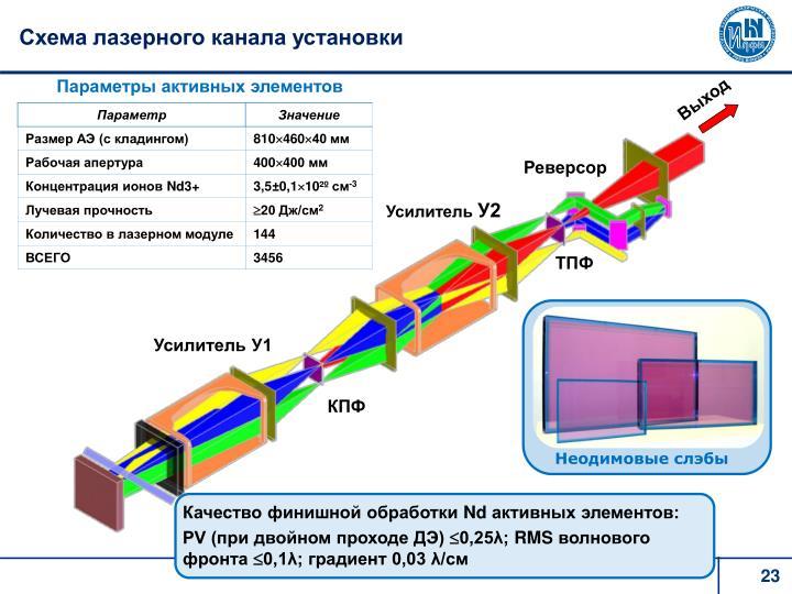 Схема лазерного канала установки