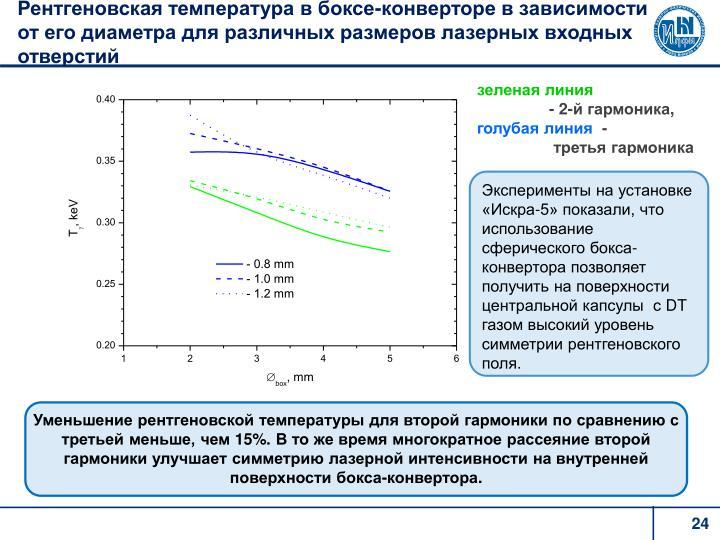 Рентгеновская температура в боксе-конверторе в зависимости от его диаметра для различных размеров лазерных входных отверстий