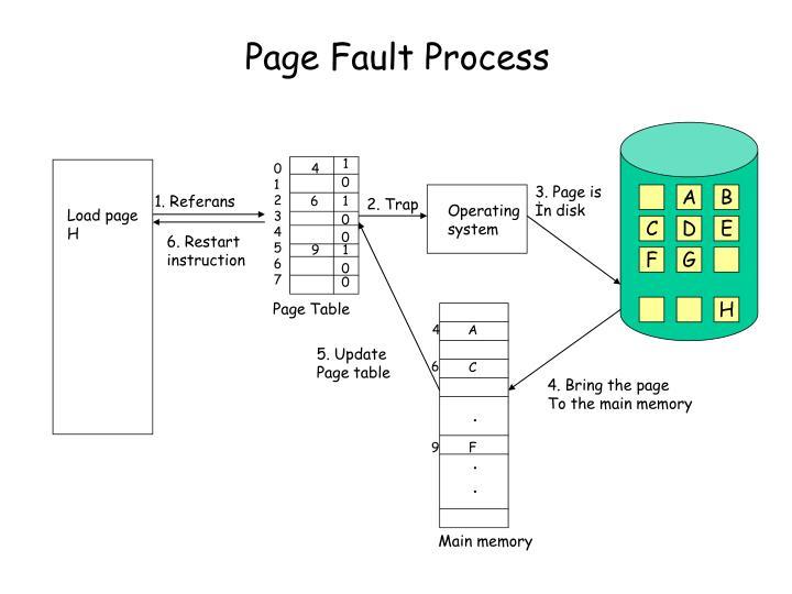 Page Fault Process