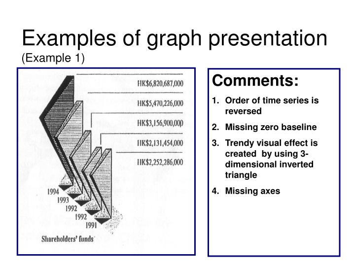 Examples of graph presentation