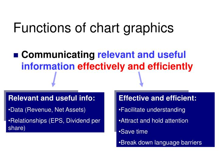 Functions of chart graphics