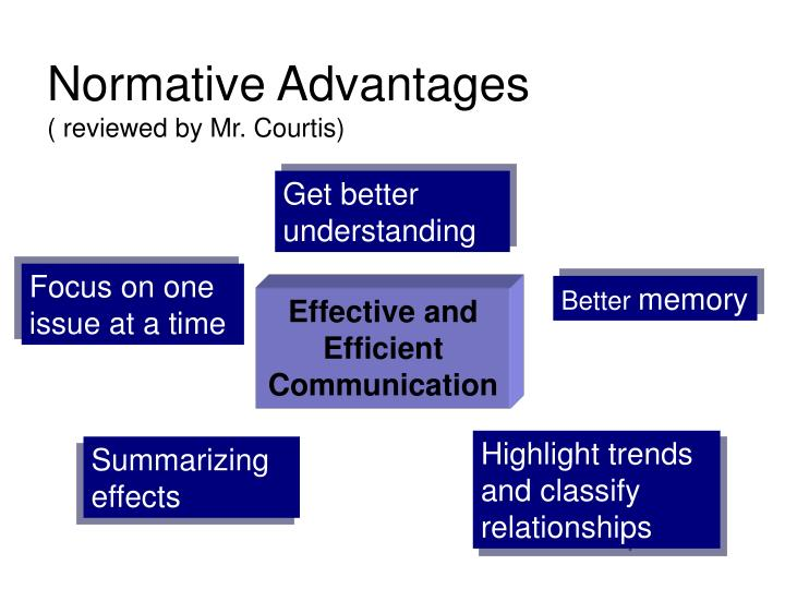 Normative Advantages