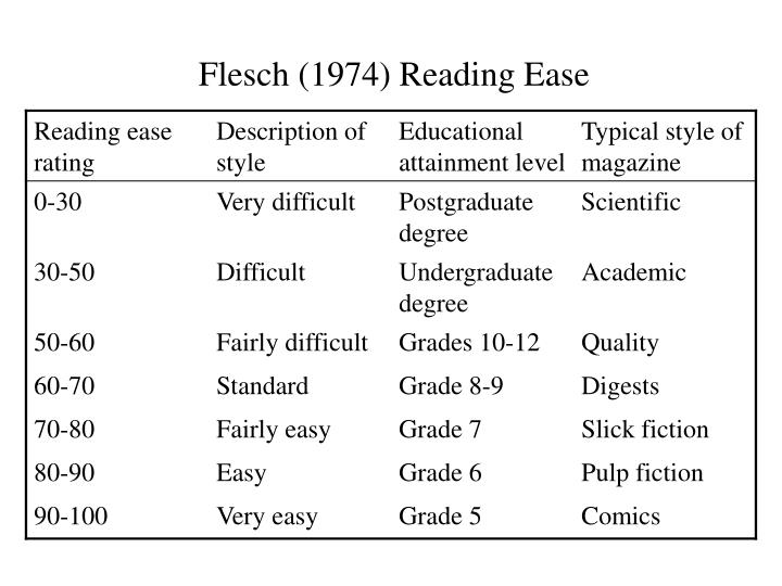 Flesch (1974) Reading Ease