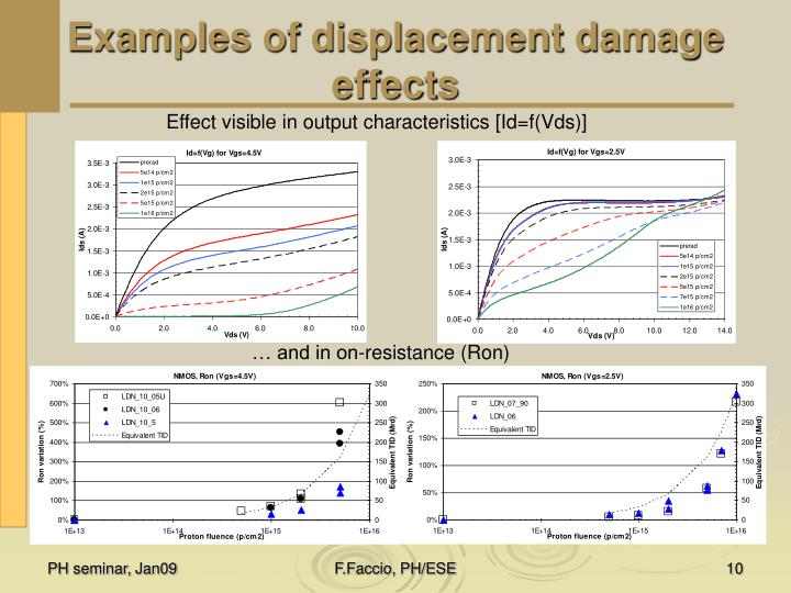 Examples of displacement damage effects