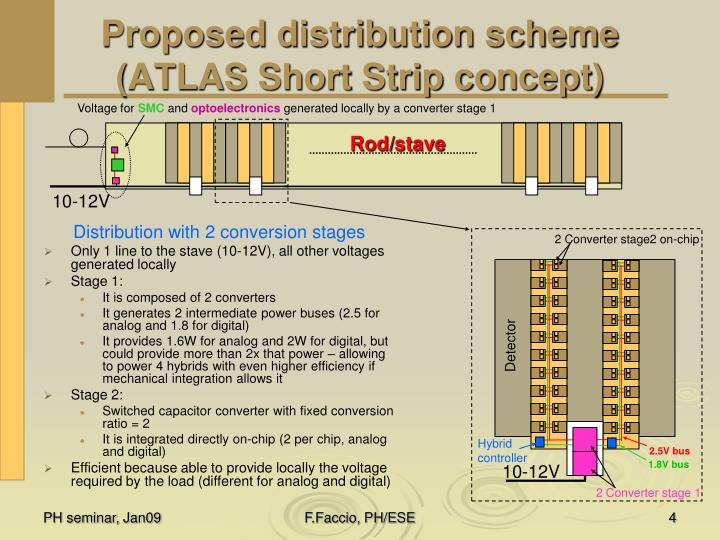 Proposed distribution scheme (ATLAS Short Strip concept)