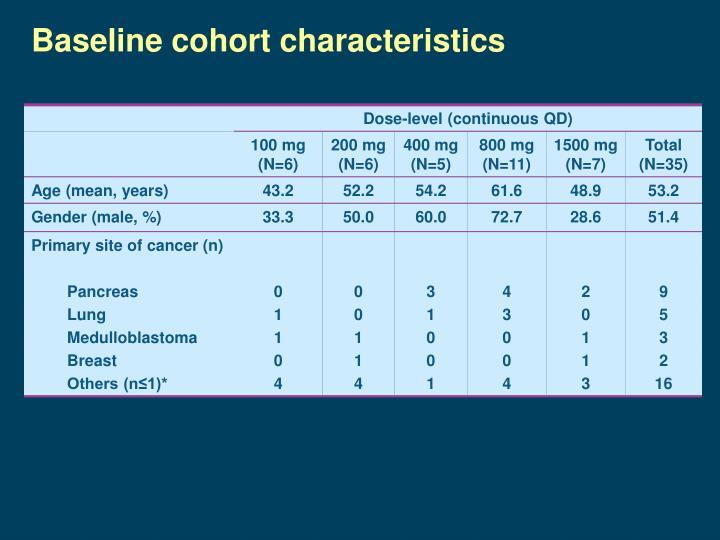 Baseline cohort characteristics