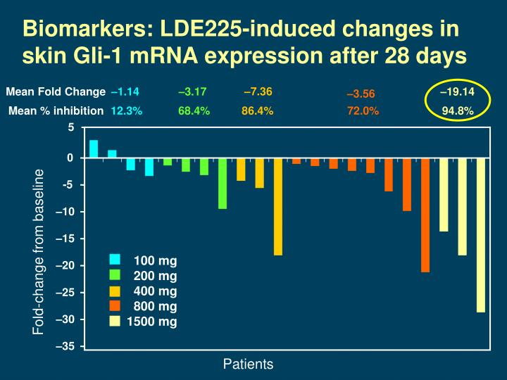 Biomarkers: LDE225-induced changes in skin Gli-1 mRNA expression after 28 days