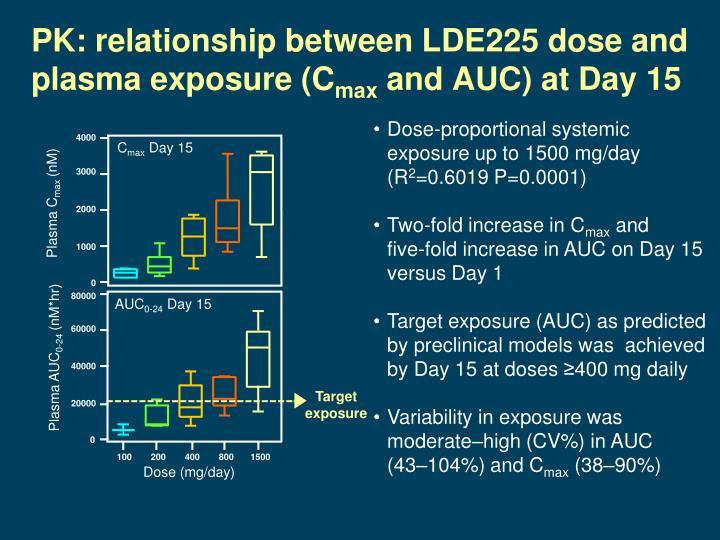 PK: relationship between LDE225 dose and plasma exposure (C