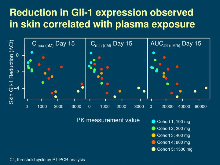 Reduction in Gli-1 expression observed in skin correlated with plasma exposure