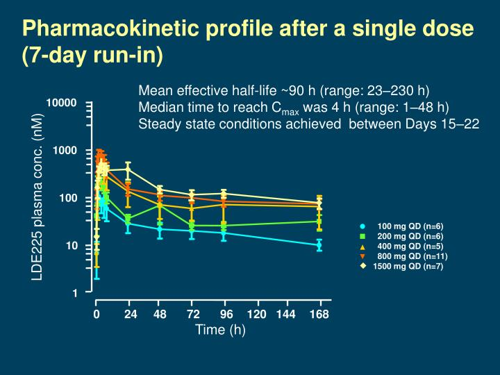 Pharmacokinetic profile after a single dose