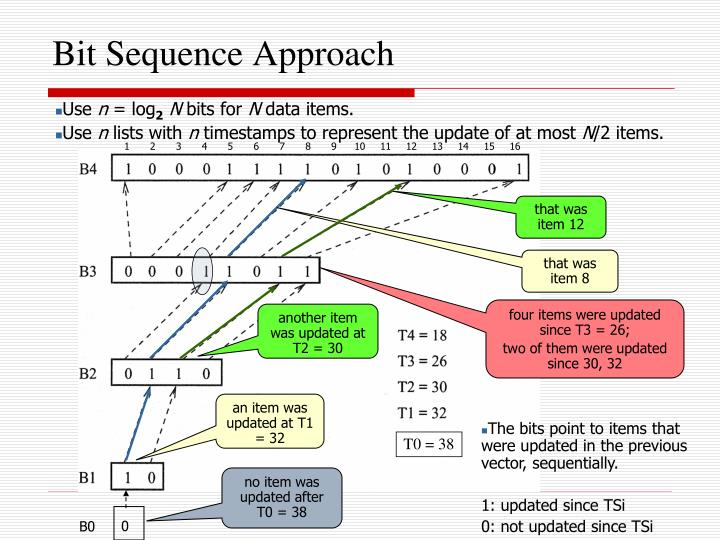 Bit Sequence Approach