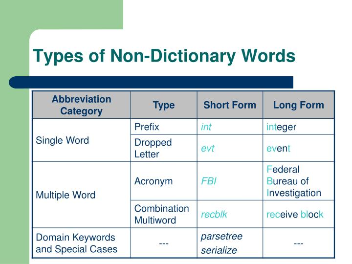 Types of Non-Dictionary Words