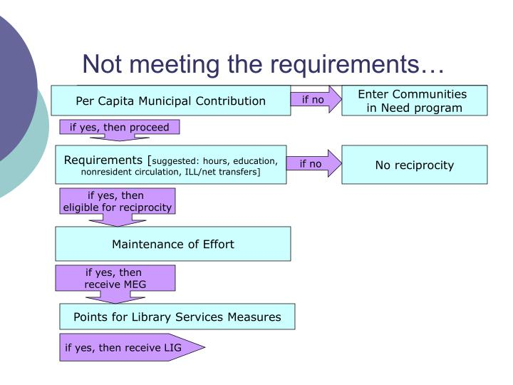 Not meeting the requirements…