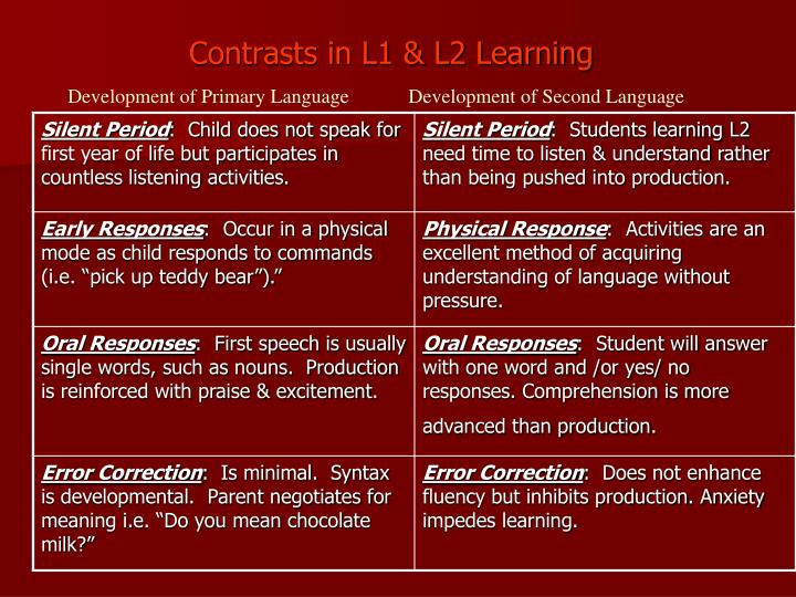 Contrasts in L1 & L2 Learning