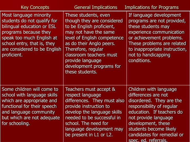 Key Concepts                 General Implications     Implications for Programs