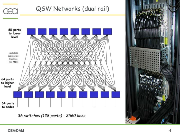 QSW Networks (dual rail)