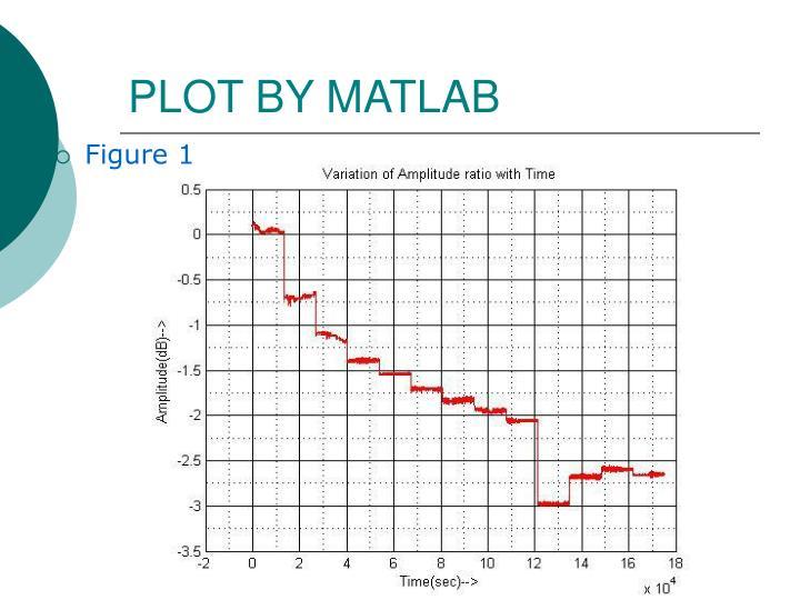 PLOT BY MATLAB