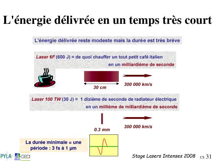 La durée minimale = une période : 3 fs à 1 µm