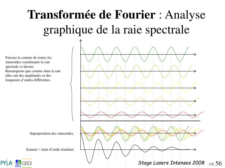 Faisons la somme de toutes les sinusoïdes constituants la raie spectrale ci-dessus.