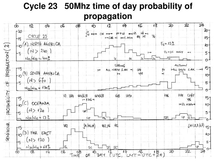 Cycle 23   50Mhz time of day probability of propagation