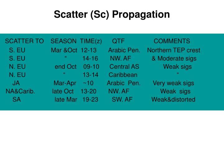 Scatter (Sc) Propagation