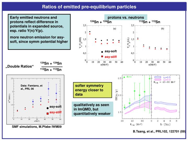 Ratios of emitted pre-equilibrium particles