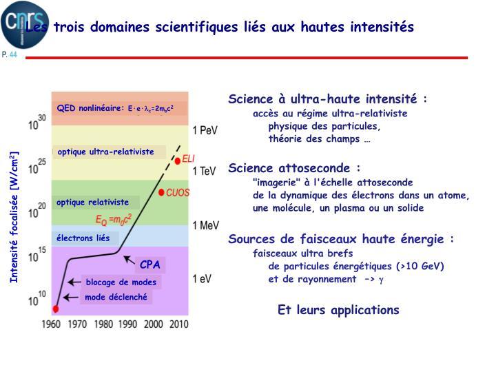 Science à ultra-haute intensité :
