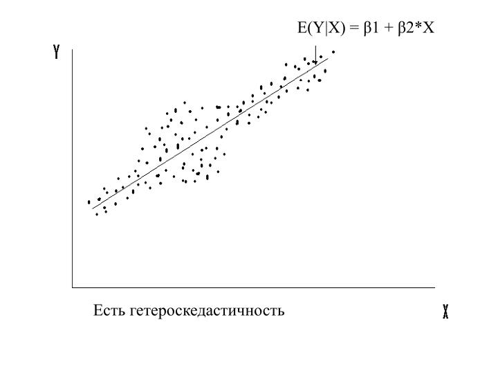 E(Y|X) = β1 + β2*X
