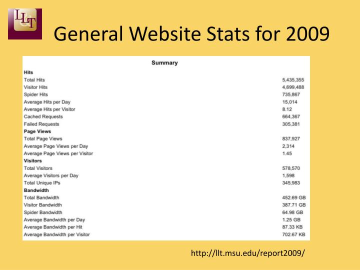 General Website Stats for 2009