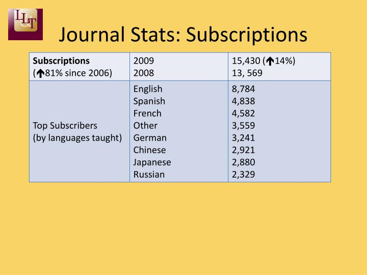 Journal Stats: Subscriptions