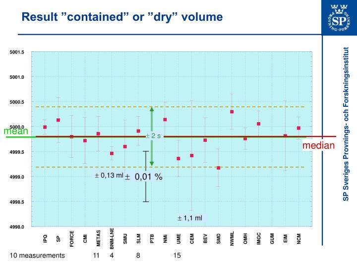 Result contained or dry volume