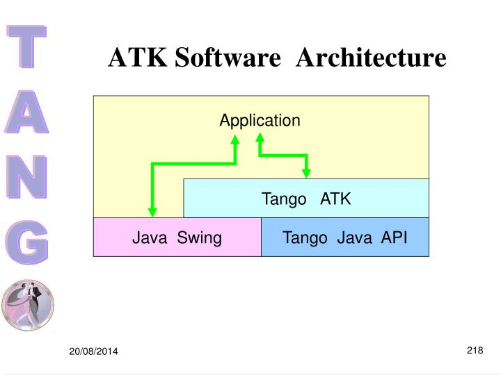 ATK Software  Architecture