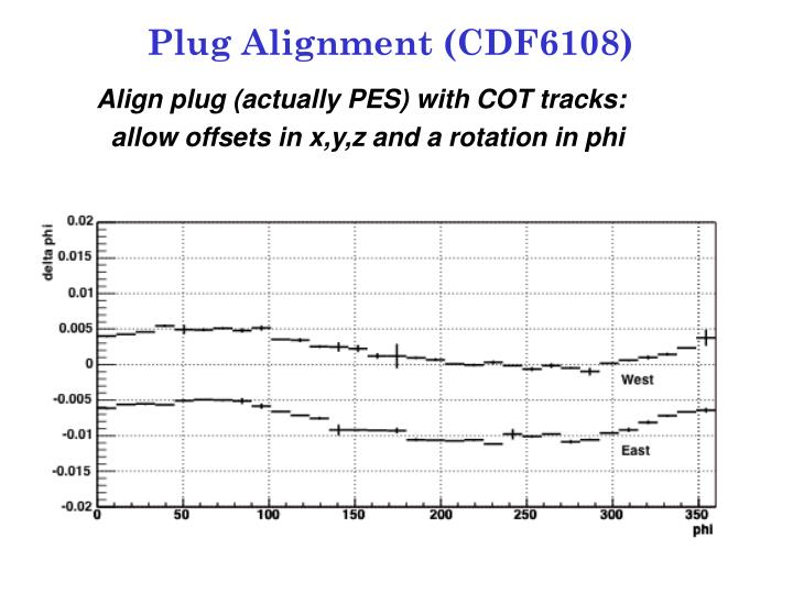 Plug Alignment (CDF6108)