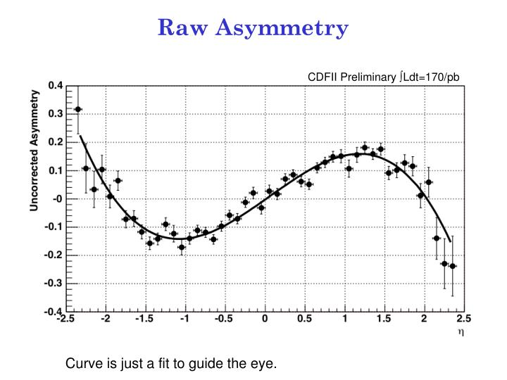 Raw Asymmetry