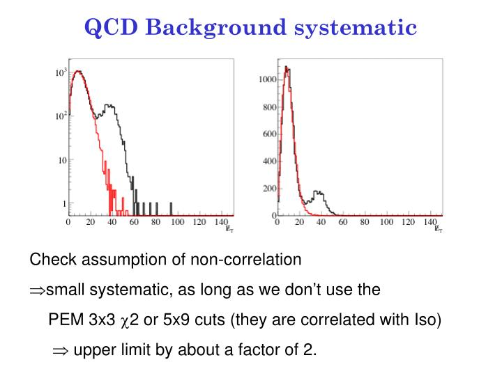 QCD Background systematic