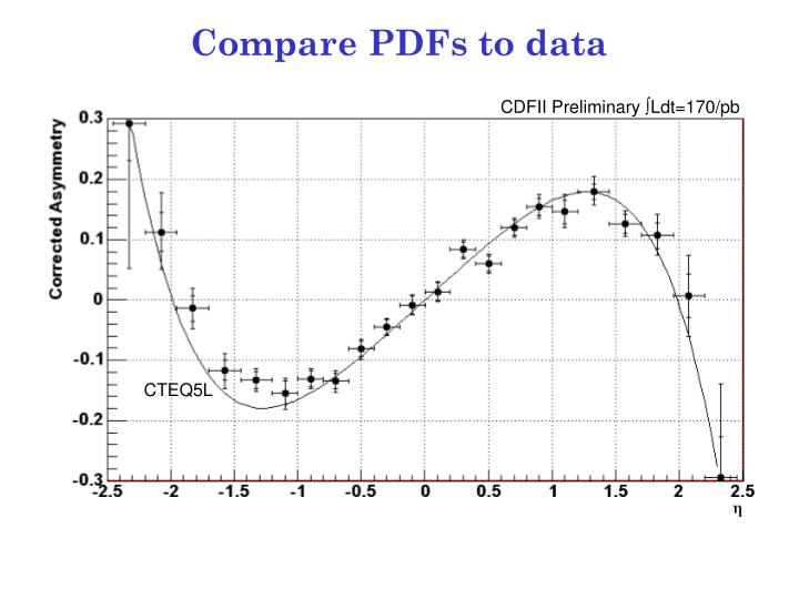 Compare PDFs to data