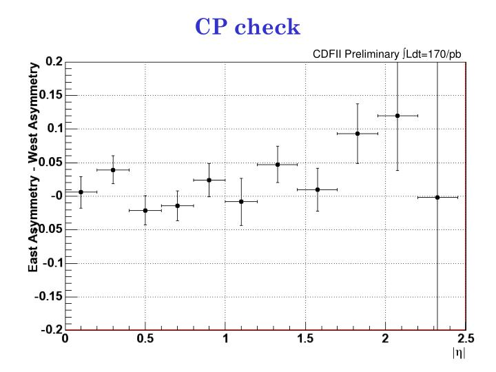 CP check